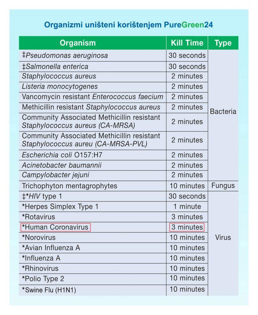 Organizmi uništeni korištenjem PureGreen24 - koronavirus
