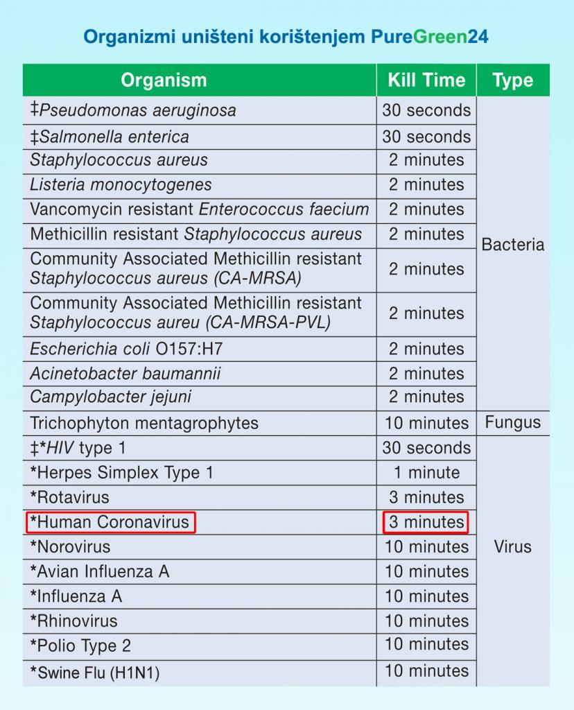Organizmi uništeni korištenjem PureGreen24